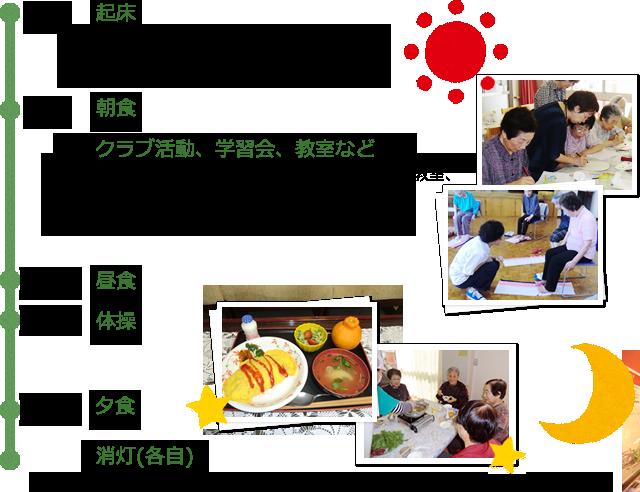 6:30起床、7:30朝食、クラブ活動、学習会、教室など、11:30昼食、13:30体操、17:30夕食、消灯(各自)